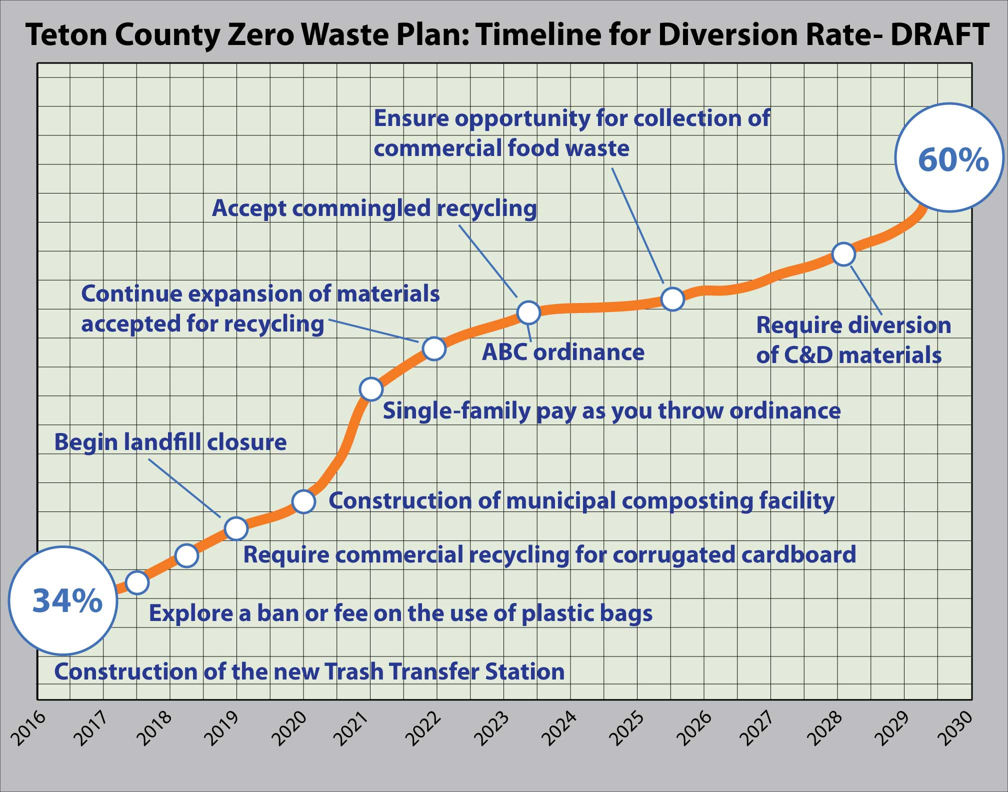 A rough timeline of recommendations and waste diversion from an early version of the Teton County Zero Waste Plan. Created by inSight Sustainability.